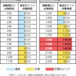 東名高速(新東名高速)上りの渋滞予想は?混雑する日と時間もチェック!